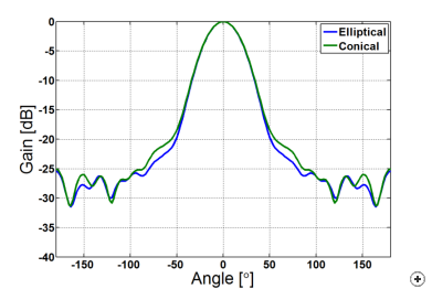 Normalized radiation pattern cuts at the center frequency in the E-plane