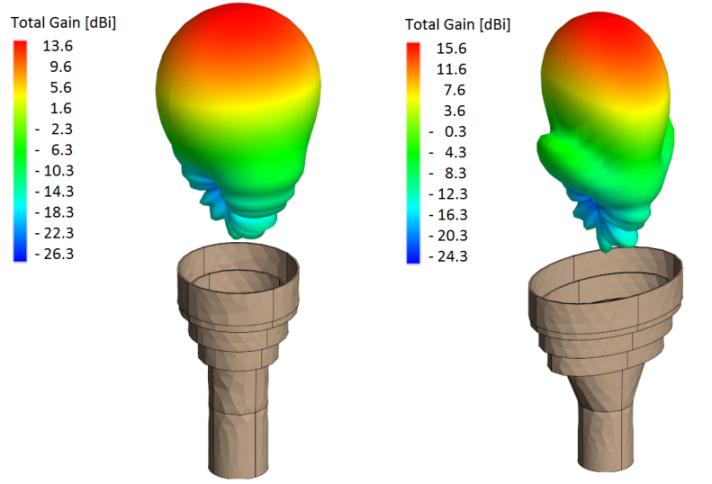 Elliptical Axial-Choke Horn Antenna   Antenna Magus