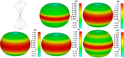The biconical EMC antenna with typical radiation pattern shown at (a) fmin, (b) 2fmin, (c) 3fmin, (d) 5fmin and (e) 10fmin.
