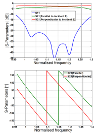 Typical reflection and transmission coefficient magnitude (top) and phase (bottom) versus frequency for the double-grooved converter.
