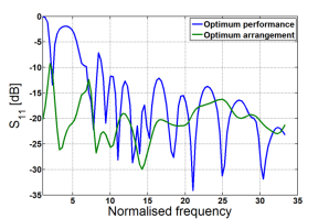 Typical reflection coefficient versus frequency in a 50 Ohm system