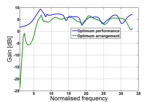 Typical on-axis gain versus frequency