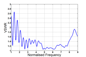 Typical VSWR behavior versus frequency