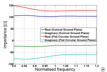 Typical input impedance versus frequency for the helix on a conical ground plane and on a flat circular ground plane