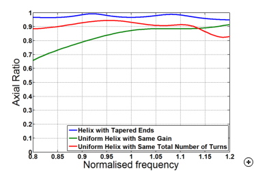 Axial ratio of antenna with tapered-ends compared to ordinary axial-mode helix