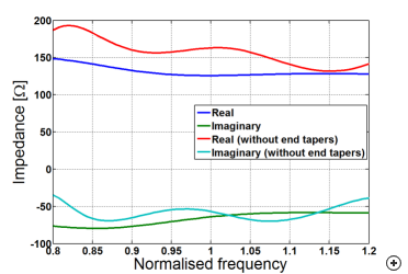 Input impedance of antenna with tapered-ends compared to ordinary axial-mode helix