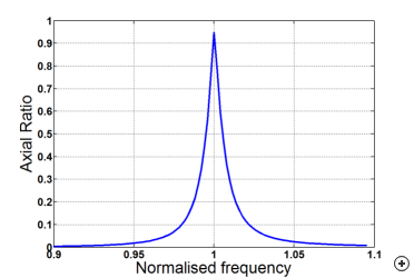 Typical broadside axial ratio versus frequency.