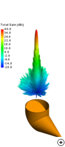 Total gain pattern at the center frequency