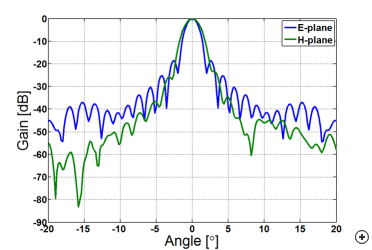 Typical gain versus angle performance