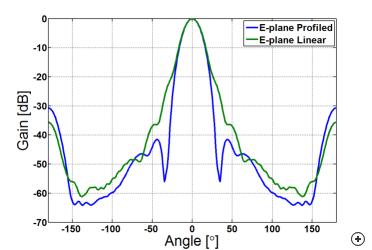 E-plane pattern comparison of the 20 dBi profiled vs. linear conical corrugated horns