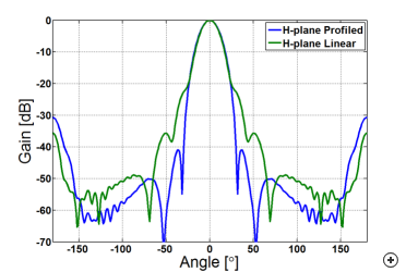 H-plane pattern comparison of the 20 dBi profiled vs. linear conical corrugated horns