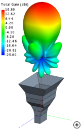 Typical radiation pattern at the center frequency