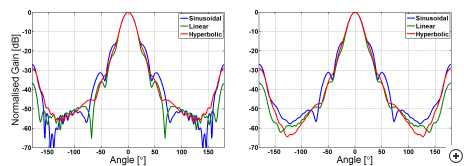 E-plane (left) and H-plane (right) pattern comparison of the 20 dBi sinusoidal dielectrically–loaded, linear dielectrically–loaded and sinusoidal corrugated horn antennas