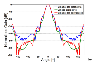 E-plane pattern comparison of the 20 dBi sinusoidal dielectrically–loaded, linear dielectrically–loaded horn and sinusoidal corrugated horn