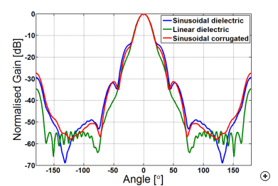 H-plane pattern comparison of the 20 dBi sinusoidal dielectrically–loaded, linear dielectrically–loaded horn and sinusoidal corrugated horn