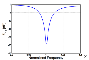 Typical reflection coefficient versus frequency