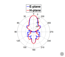 Normalized radiation pattern cuts at the center frequency