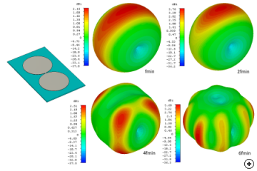Radiation pattern of the elliptical dipole at various frequencies in the operating band
