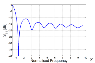 Typical reflection coefficient of an elliptical dipole