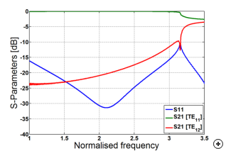 Typical S-parameter response versus frequency
