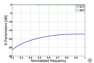 Typical S-parameter response versus frequency.