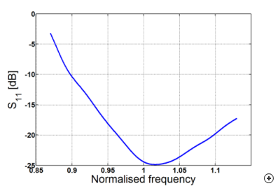 Typical reflection coefficient versus normalized frequency.