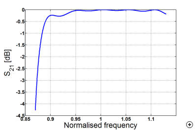 Typical transmission coefficients versus normalized frequency.