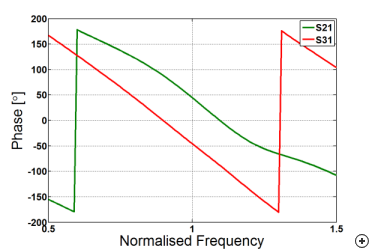 Typical phase behavior versus frequency