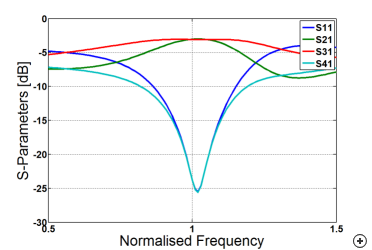 Typical reflection coefficient behavior versus frequency