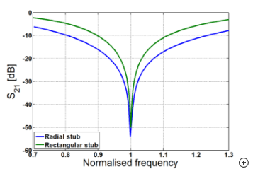 Typical transmission coefficient versus frequency