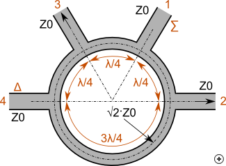 The rat-race ring hybrid with its relevant line lengths and impedances