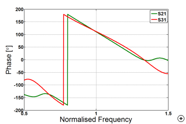 Typical phase behavior versus frequency with an input applied at port 1