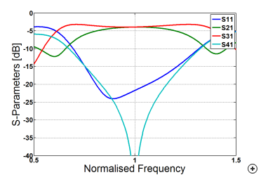 Typical reflection coefficient behavior versus frequency with an input applied at port 1