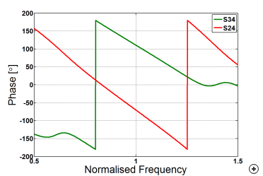 Typical phase behavior versus frequency with an input applied at port 4
