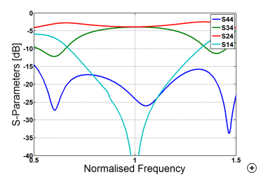 Typical reflection coefficient behavior versus frequency with an input applied at port 4