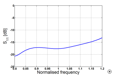Typical reflection coefficients versus frequency