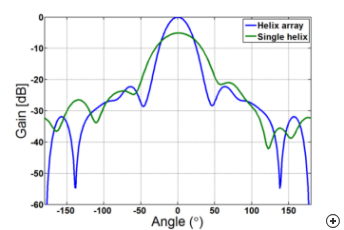 Typical normalized circularly polarized gain versus angle pattern at the center frequency of a sequentially rotated array compared to a single element