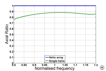 Typical axial ratio on boresight versus normalized frequency of a sequentially rotated array compared to a single element