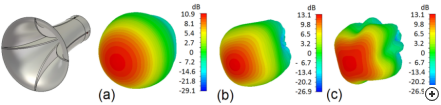 Total circular gain 3D patterns at (a) 0.5 x f0, (b) f0, and (c) 1.5 x f0