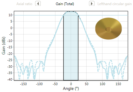 Axial choke gain graph - design case study1