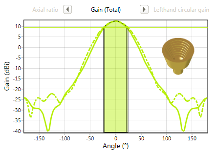 Corrugated horn gain graph - design case study1