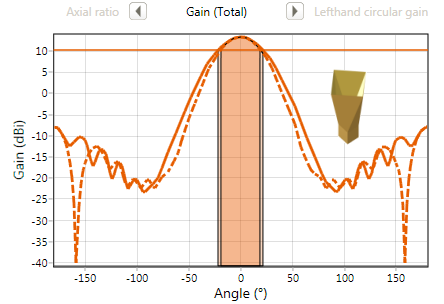 Diagonal horn gain graph - design case study1