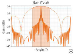 Gain pattern of a 20 dB Linear resonant waveguide slot